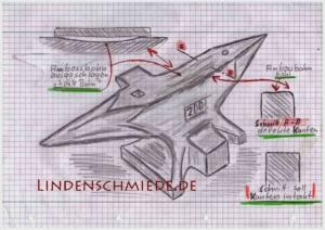 Amboss 200kg Skizze Bahn defekt